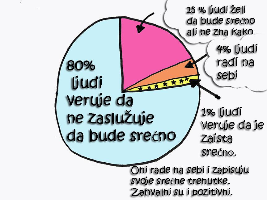 sreca-planer-grafikon